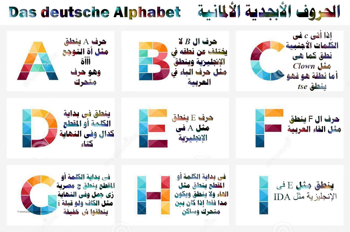 Infographic german alphabet
