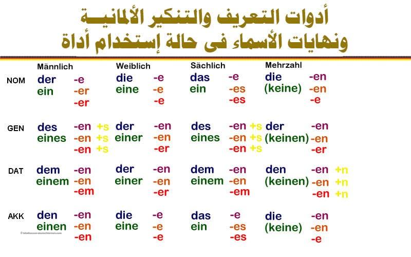 أدوات التعريف والتنكير الألمانيــة ونهايات الأسماء فى حالة إستخدام أداة النكرة