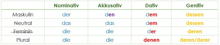 ضمائر الاشارة فى الألمانية