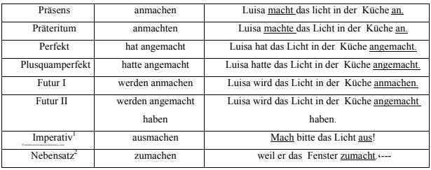أفعال ألمانية ببوادئ يمكن أن تنفصل2