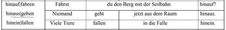 أفعال المانية تبدأ بحروف hinaus,hinauf,hinein