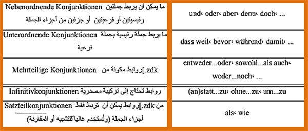 الروابط-فى-اللغة-الالمانية-Die-Konjunkturen-1