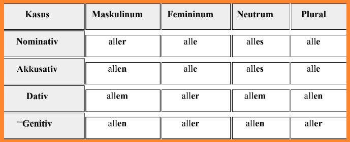 الضمائر المبهمة فى اللغة الالمانية 3