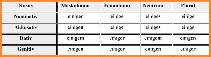 الضمائر المبهمة فى اللغة الالمانية 4