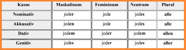 الضمائر المبهمة فى اللغة الالمانية 5