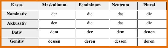 ضمائر-الصلة-Relativpronomen-فى-اللغة-الالمانية