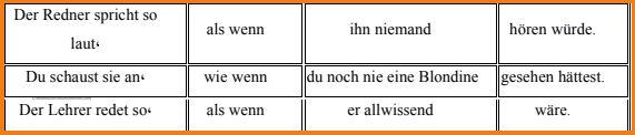 konjunktiv2.10-als-wenn-wie-wenn