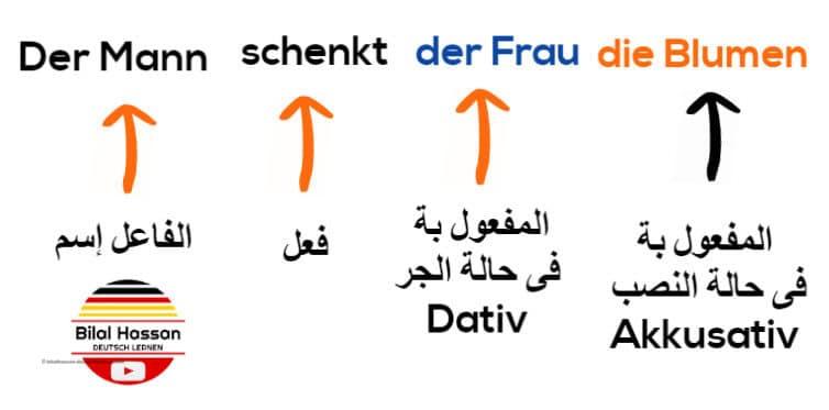 شرح الـداتيف Der Dativ فى اللغة الالمانية