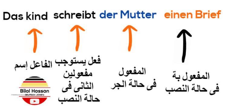 مفعول بة فى حالة النصب Akkusativ فى الألمانية مع فعل يستوجب وجود مفعولين واحد