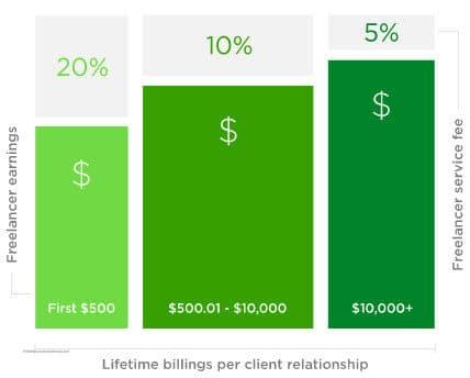 رسم بيانى يوضح نسبة الموقع من أرباح العمل الحرعلى Upwork