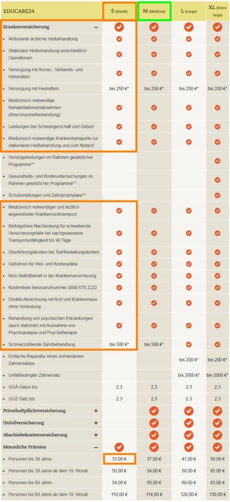 شركات التأمين الصحى فى ألمانيا للطلبة